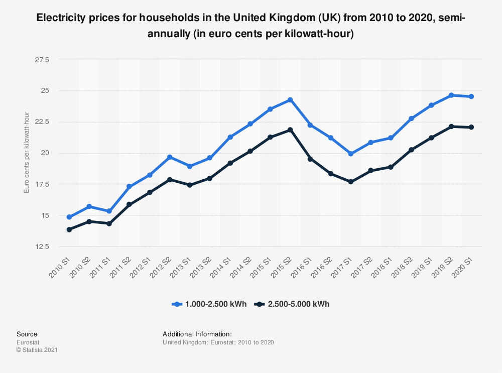 statistic id418126 electricity prices for households in the united kingdom uk 2010 2020 semi annually - statistic id418126 electricity prices for households in the united kingdom uk 2010 2020 semi annually
